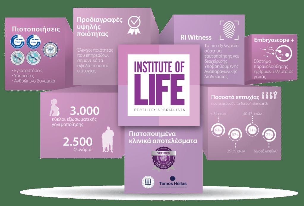 Infographic Iolife χαρακτηριστικά μονάδας προδιαγραφές πιστοποιήσεις ποσοστά επιτυχίες συστήματα